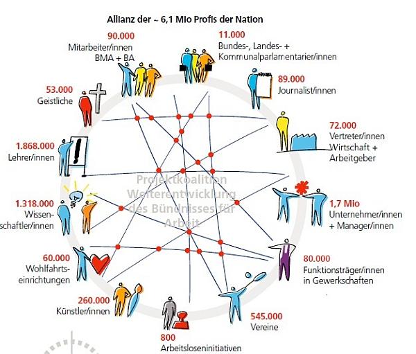Wieviele Profis der Nation sich im Kampf gegen die Arbeitslosigkeit engagieren sollten