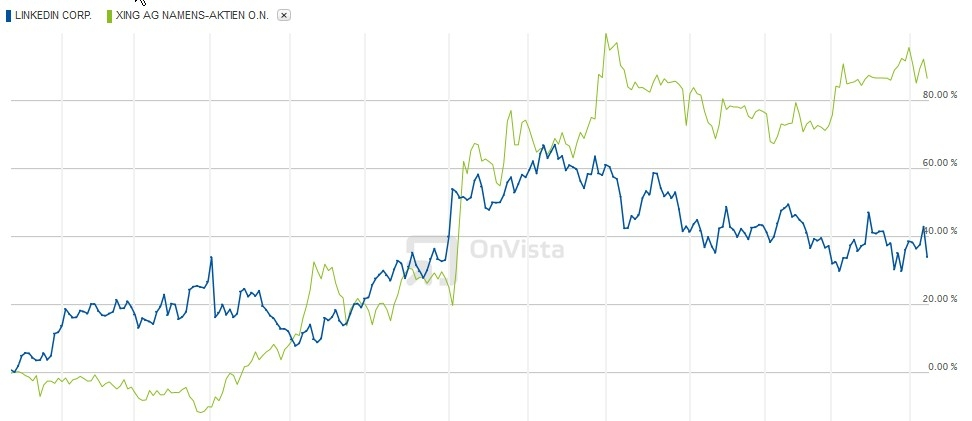 Kursentwicklung LinkedIN vs XING