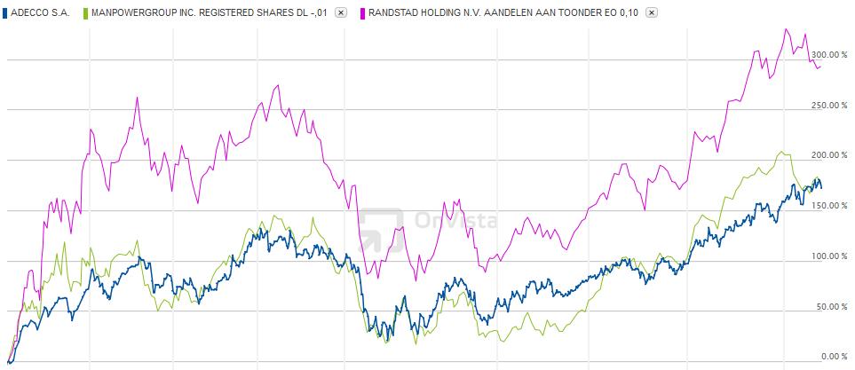 Aktienkursverlauf Adecco - Manpower - Randstad