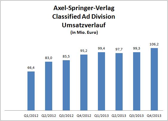 Umsatzverlauf Axel Springer Classified Ad Geschäftsbereich