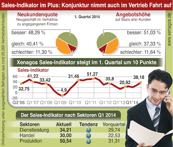 Xenagos Sales Indikator