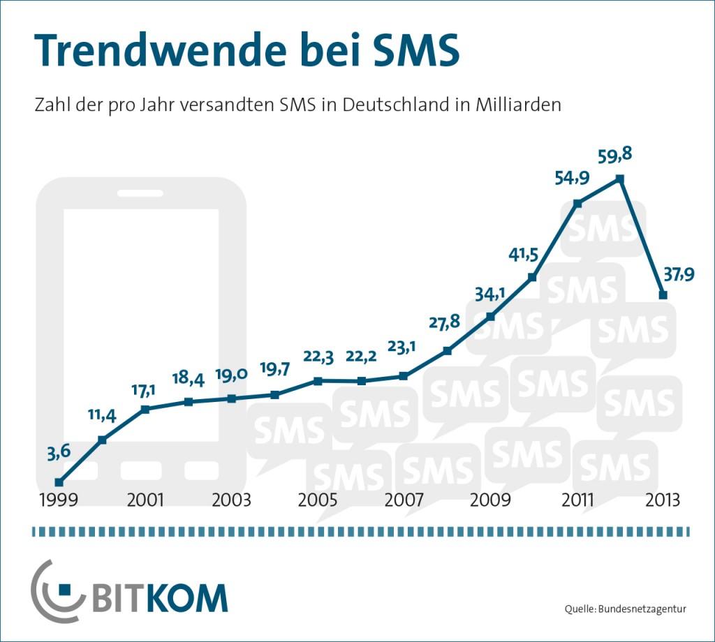SMS Nutzung