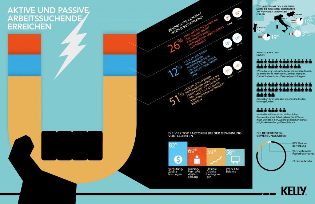 chart_Kelly_KGWI 2014_Infografik_Engagement