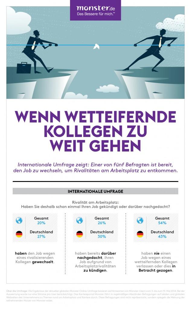 chart_Infografik_Monster_Rivalität am Arbeitsplatz