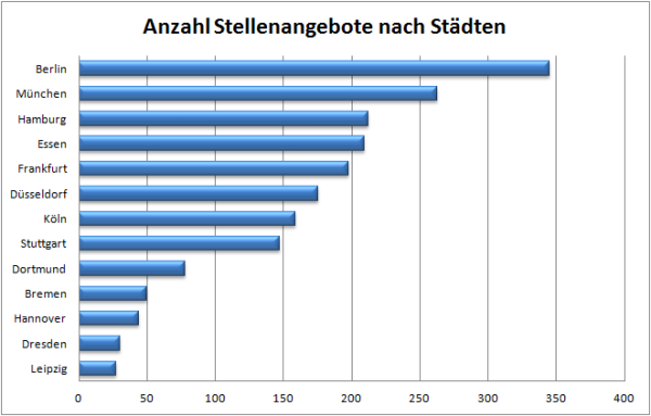 Stellenangebote nach Städten (Quelle: Jobfeed.de)