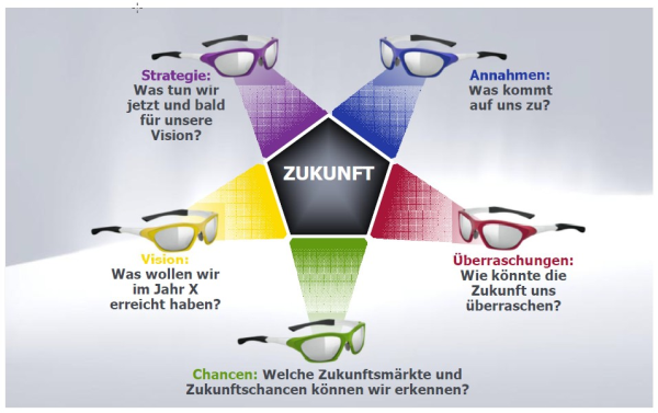 Dr. Pero Mićić: Fünf Zukunftsbrillen. Hager Zukunftsforum 2014.