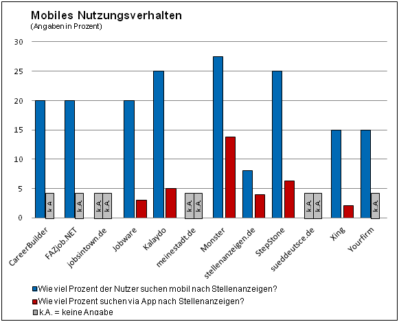 Mobile Recruiting Umfrage von mediaintown