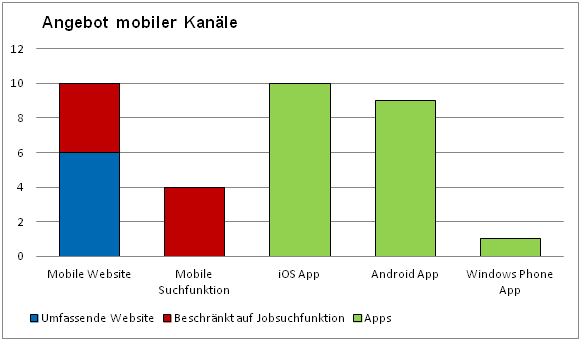 Mobile Recruiting Umfrage mediaintown