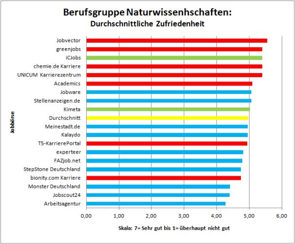 Zufriedenheit der Jobbörsen-Nutzer Berufsgruppe Naturwissenschaften