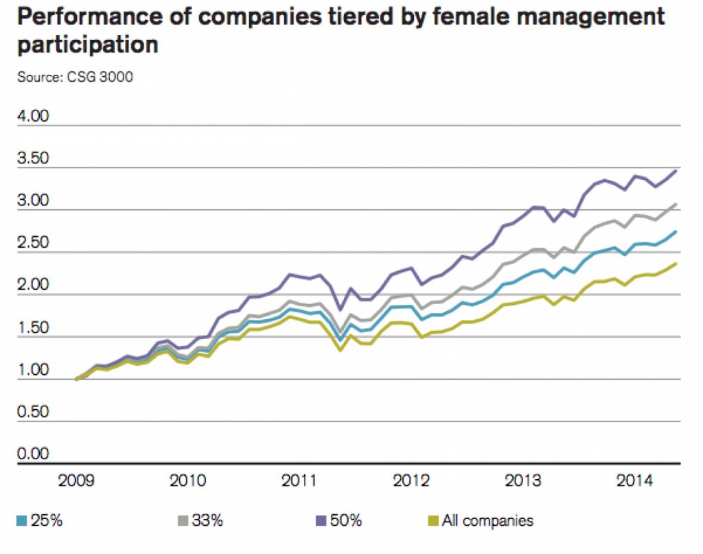 Women in Senior Management deliver better Bottom Line results ...