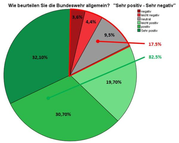Bewertungen für die Bundeswehr