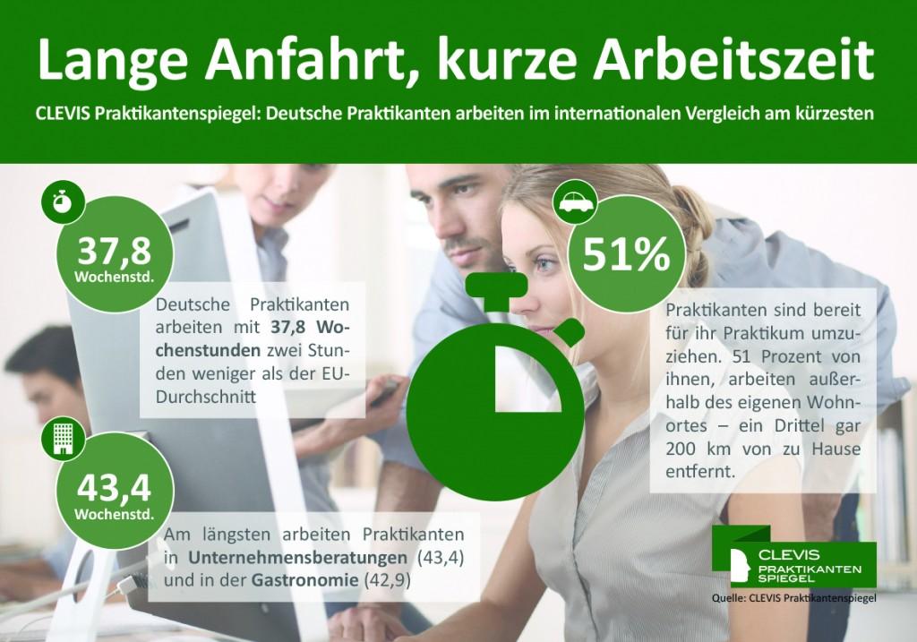 chart_Clevis_Praktikanten_Arbeitszeit