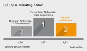 chart_JobStairs 4 Studie Top 3 Recruitingkanäle