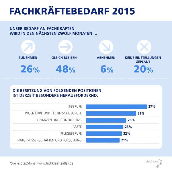 chart_Stepstone_2015-01_Fachkraeftebedarf_2015
