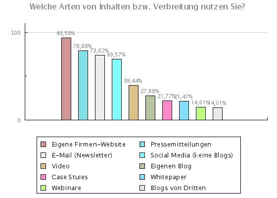 Content Marketing im Mittelstand