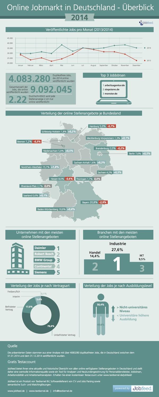 jobmarkt in deutschland 2014 ber 4 mio stellenangebote. Black Bedroom Furniture Sets. Home Design Ideas