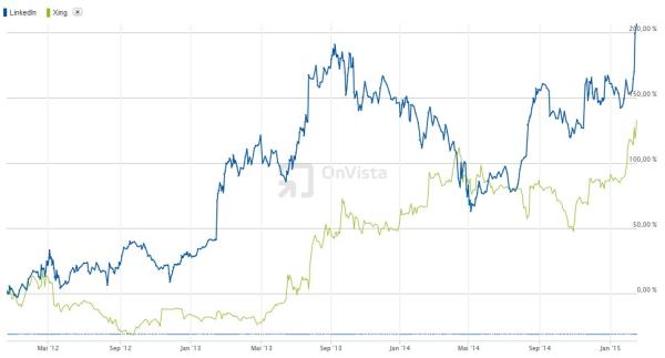 Börsenkursvergleich LinkedIn - Xing