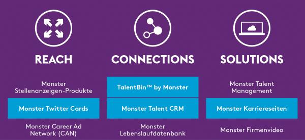chart_Monster_Produktübersicht_2015