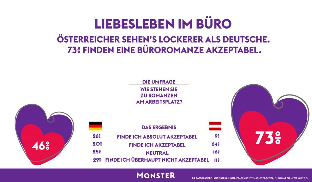 chart_Monster_Romanze am Arbeitsplatz_2015_Infografik_Monster