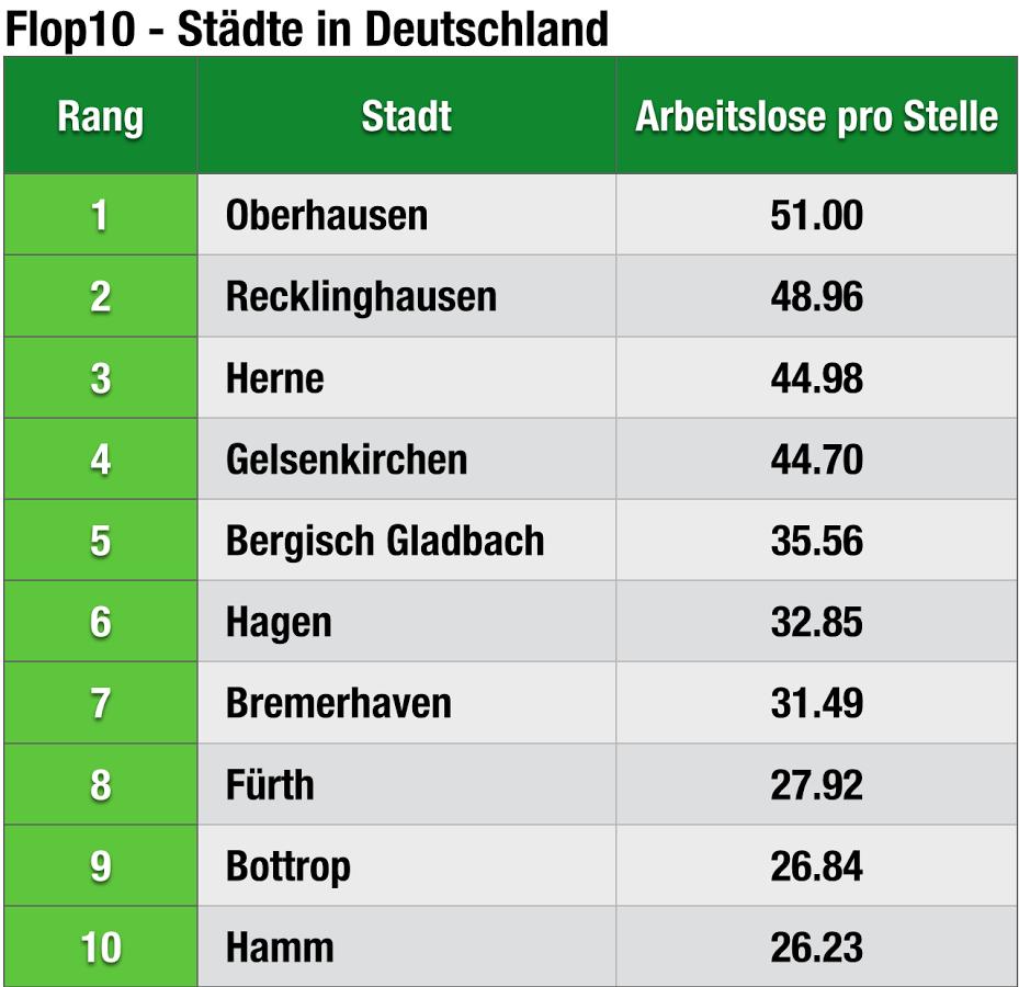 chart_adzuna_Arbeitsmärkte_Flop _Städte