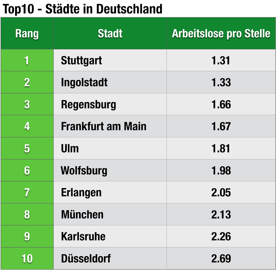 chart_adzuna_Arbeitsmärkte_Top _Städte