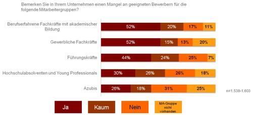 chart_index_HR_Fachkräftemangel_2015