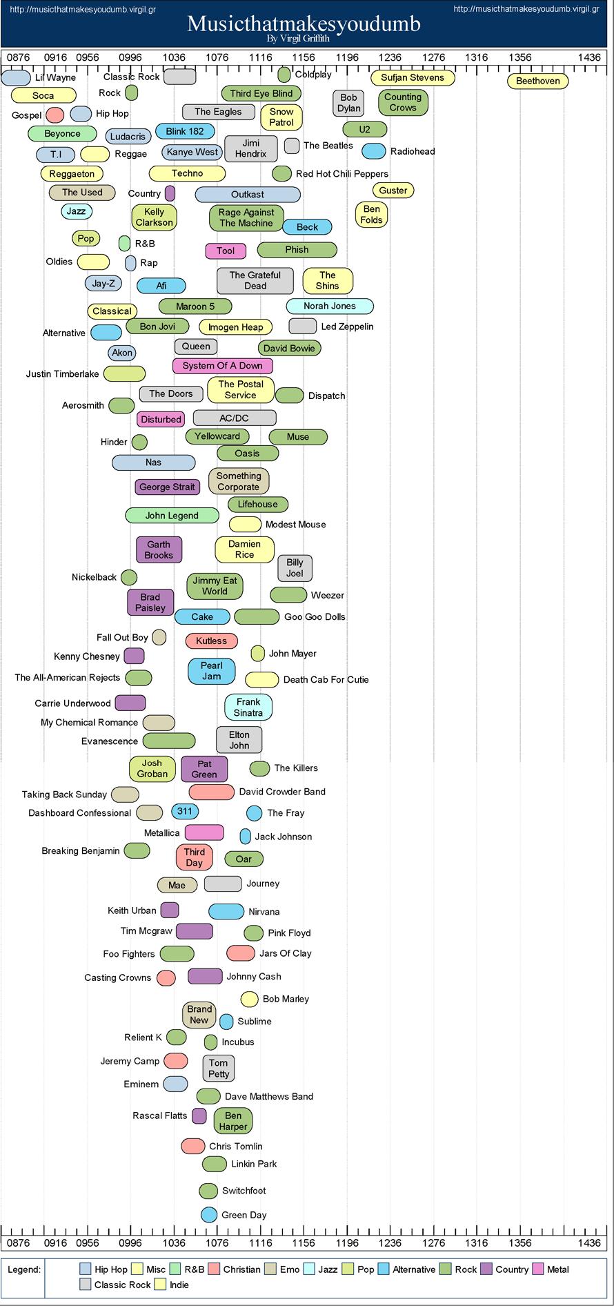 chart_music-smart-dumb