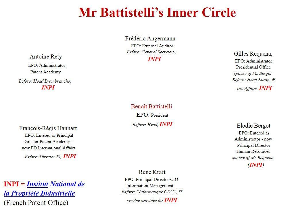 Der innere Zirkel