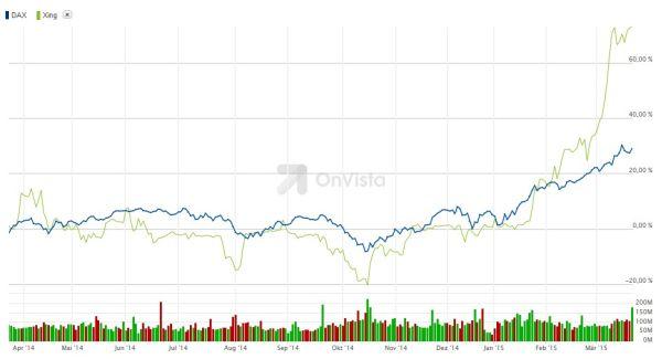 Vergleich der Börsenkursentwicklung DAX (blaue Linie) und Xing (grüne Linie)