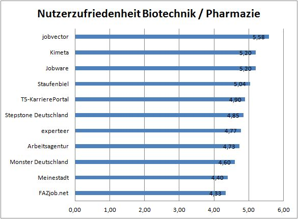 chart_Jobbörsen_Nutzerzufriedenheit_Biotechnik_Pharmazie_CrossPro_2015_03_30