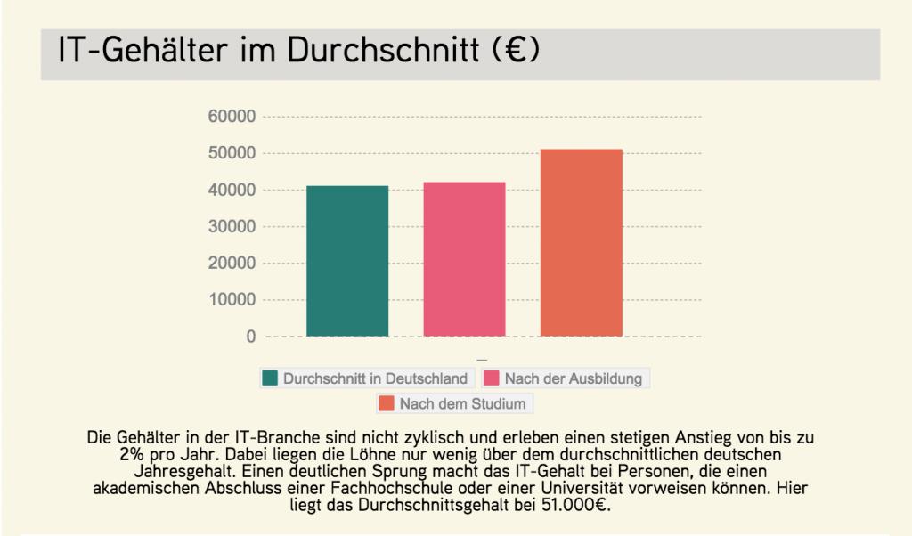 chart_adzuna_IT-Gehälter im Durchschnitt_2015