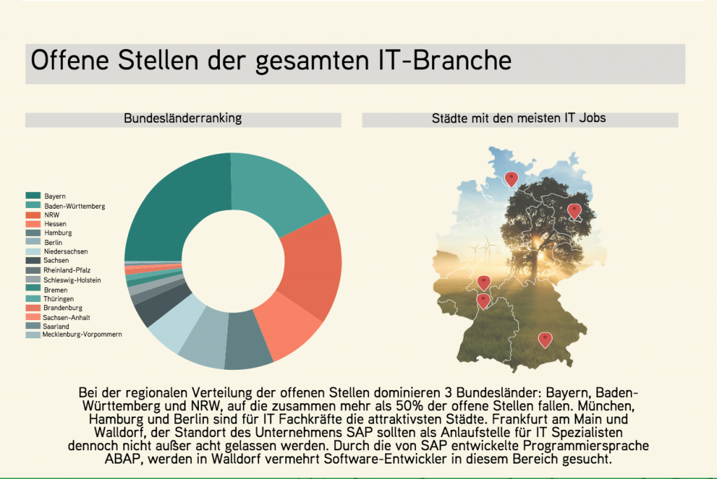chart_adzuna_IT_Offene Stellen der gesamten IT Branche_2015