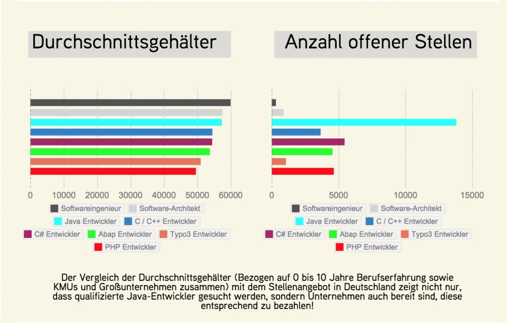 chart_adzuna_IT_Report_Durchschnittsgehälter_ Anzahl offener Stellen_2015