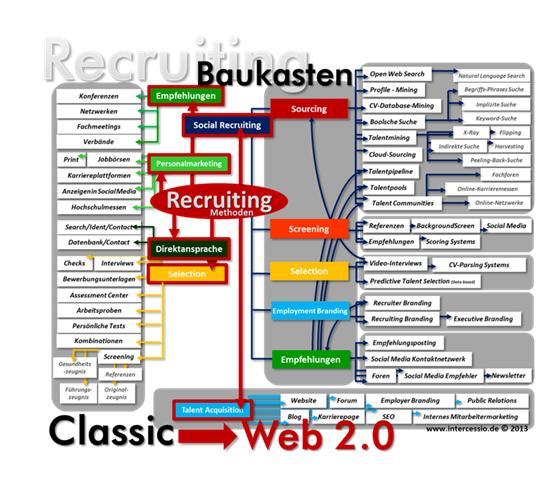 chart_intercessio_Recruiting_Baukasten_2015