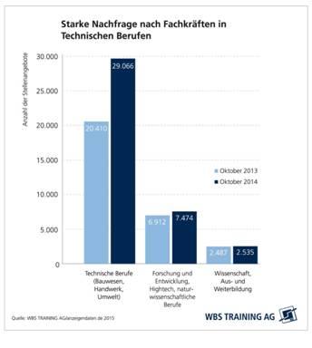 chart_wbs_training_technische_berufe_2015