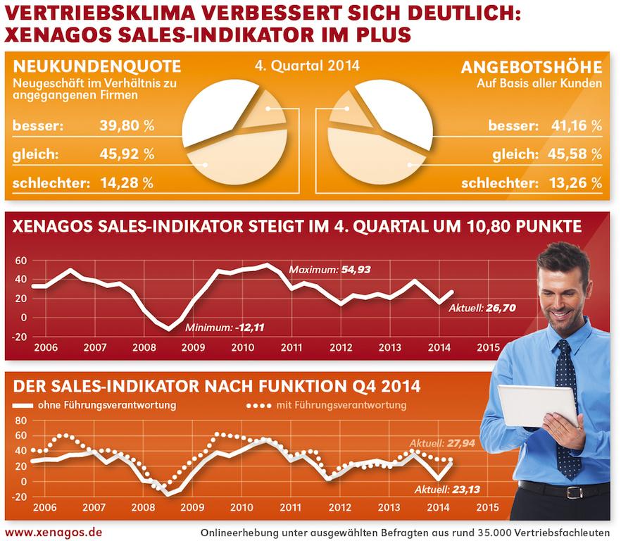 chart_xenagos_sales_indikator_q4_14_web