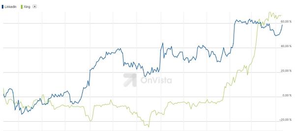 Relative Entwicklung des Aktienkurses von LinkedIn und Xing in den letzten 12 Monaten.