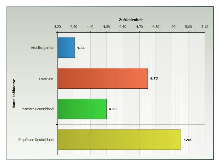 chart_Crosspro_ergebnisse_berufsgruppe_IT_2015_04_17