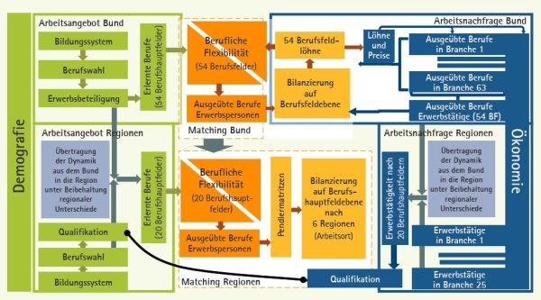 chart_Fachkräftemangel_IAB_QuBE_2015