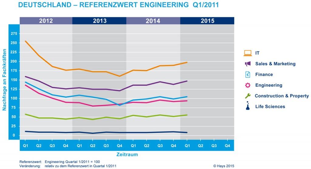 chart_hays_a_2015-Q1-D-Uebergreifend-ENGINEERING-retina