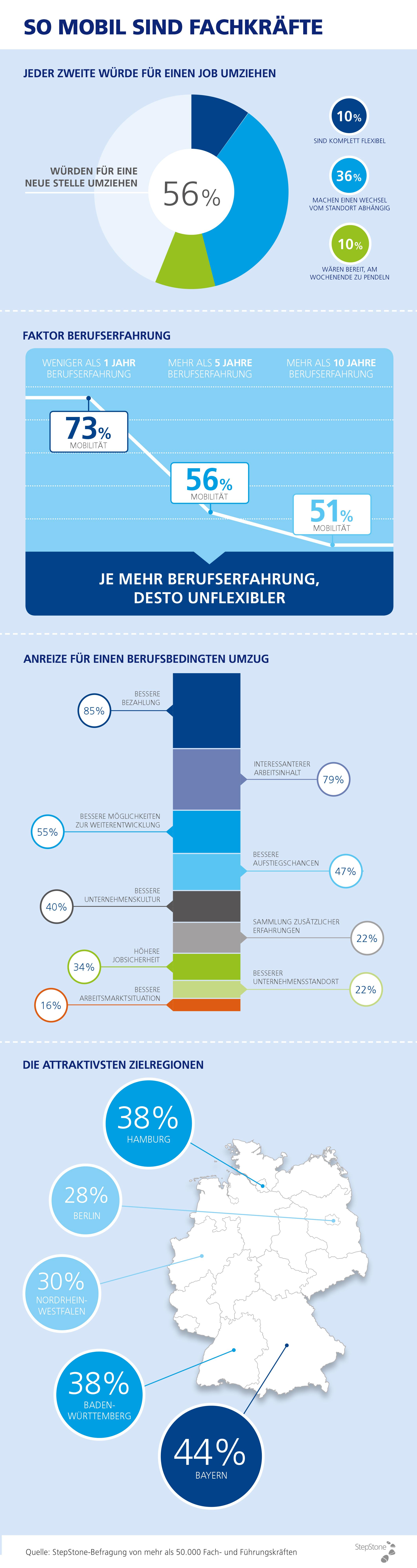 chart_stepstone_grafik_Fachkräfte_sind_mobil_2015_04_28