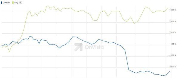 chart_Börsenkursvergleich_LinkedIn_Xing_3_Monate_2015_05