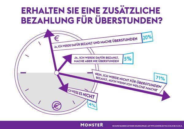 chart_Monster_Infografik_Bezahlung Überstunden_2015_05