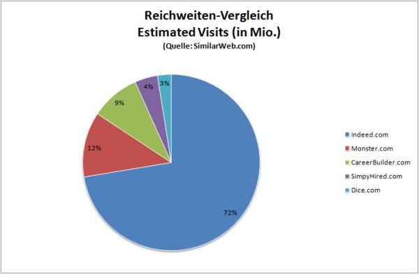 chart_SimilarWeb_Reichweitenvergleich_US_Jobboards_2015_05_17