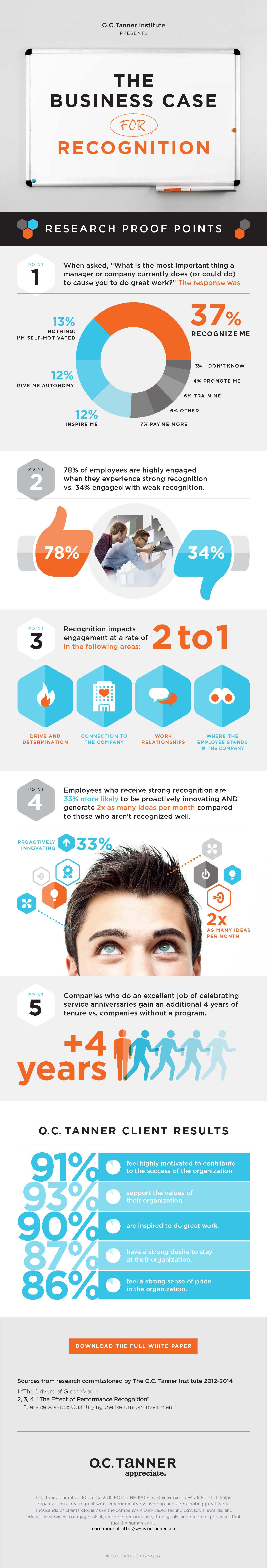 chart_octanner_Infographic-Business-Case-for-Recognition
