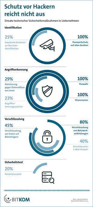 chart_Bitkom_Hackerschutz_2015