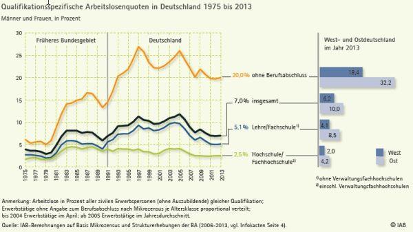 chart_IAB_Qualifikationsspezifische_Arbeitslosenquote_2015