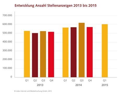 chart_Index_Anzeigendaten_2015_06