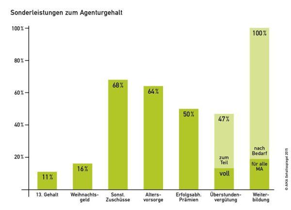 chart_agentur_Leistungen_AIKA
