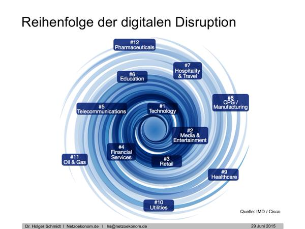 chart_digitale_disruption_reihenfolge